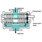 Twin Screw Pump Diagram