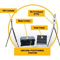 DAE Pumps HAWK Vision RTK Base Control System