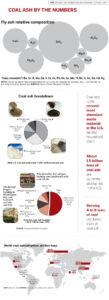 Recycling Coal Ash